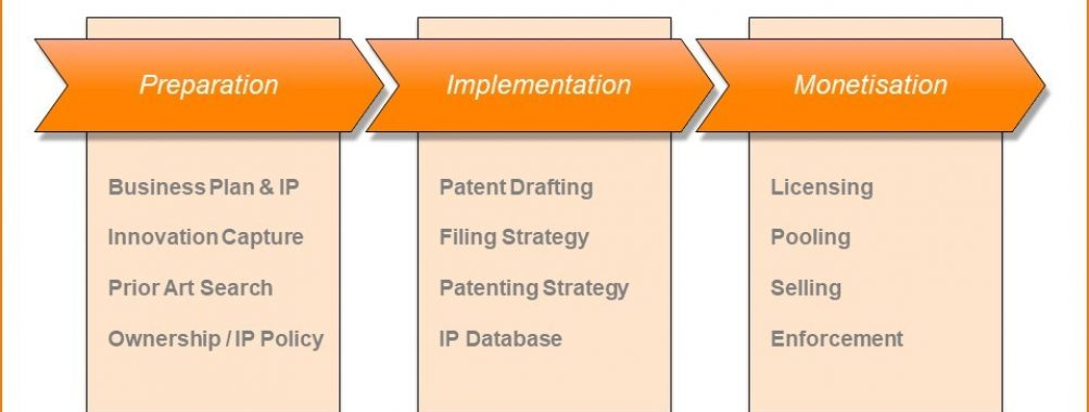 Patent Lifecycle